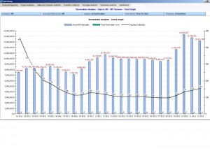 Receivables Analysis - Days in AR - AR Turnover - Trend Graph
